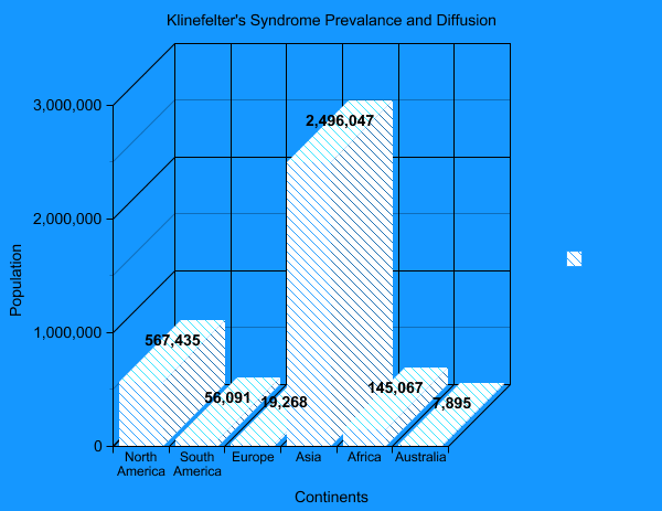 what is klinefelter syndrome What is xxy syndrome (klinefelter syndrome) klinefelter syndrome is caused by the presence of an extra 'x' chromosome, one of the sex chromosomes, in each of a male's cells.